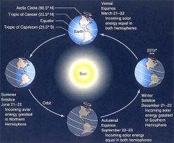 Explaining Winter Solstice